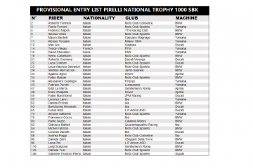 Provisional entry list Pirelli National Trophy 1000 2019