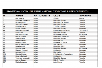 Provisional entry list Pirelli National Trophy 600 Supersport/Moto2
